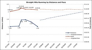 Actual and Projected Distance and Pace