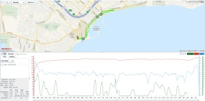 Heart Rate, Speed, and Map of Aric's 5k run.