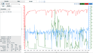 Heart Rate, Pace and Elevation Lines