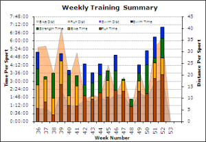 Week Triathlon Training Summary Chart