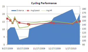 Cycling Performance Since 9/27/09