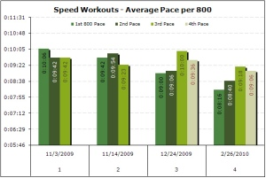 Speed workouts